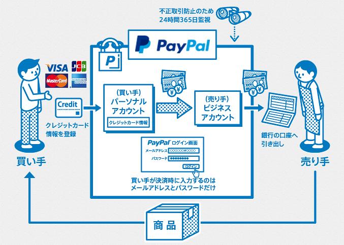 Paypal 仕組み